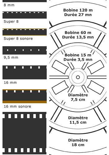 Tableau des formats de films